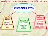 ЗАДАНИЯ ГОСВЛАСТИ КИЕВСКОЙ РУСИ