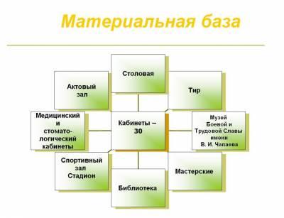 Материальная база - Школа № 112 города Уфы