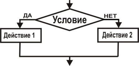 1. Алгоритмическая структура какого типа изображена на блок-схеме?  1)последовательность команд, которую может...