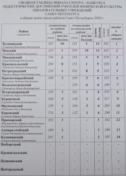 Результаты городского конкурса  - ГБОУ СОШ № 346, Комплекс