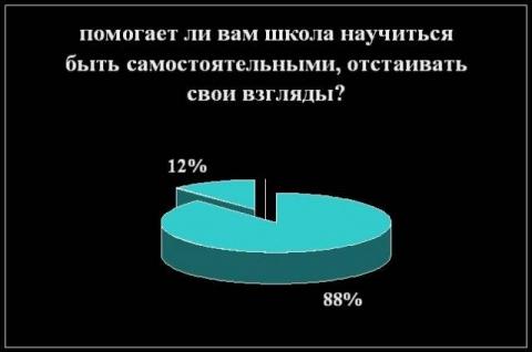 Результаты анкетирование учащихся  - Средняя общеобразовательная школа 557 www.spb-school557.ru