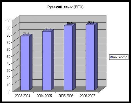 Результаты ЕГЭ (русский язык) - Средняя общеобразовательная школа 557 www.spb-school557.ru