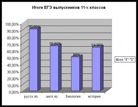 Результаты ЕГЭ - Средняя общеобразовательная школа 557 www.spb-school557.ru