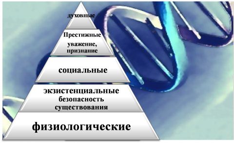 Пирамида Маслоу (классификация потребностей) - Обществознание 10
