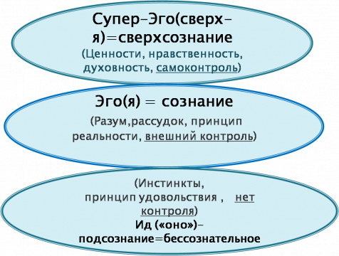 структура личности курсовая