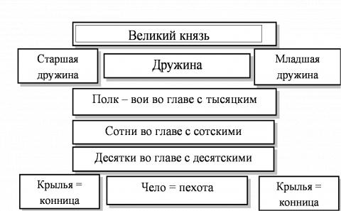 Схема русского войска 10-11 века - Наталья Сергеевна Сафонова