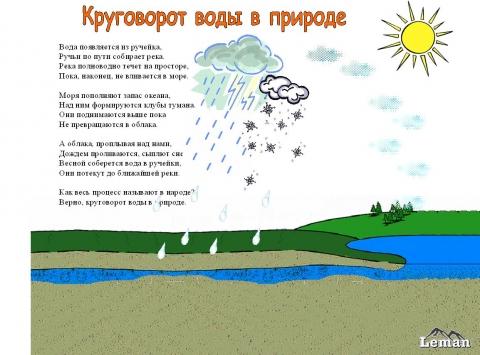 Круговорот воды в природе.  Стороны горизонта.