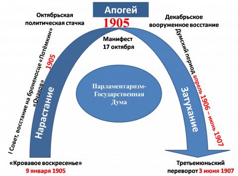 Схема развития революции 1905-1907 - Наталья Сергеевна Сафонова.