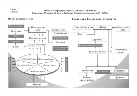 Система управления в отдельных княжествах - Наталья Сергеевна Сафонова