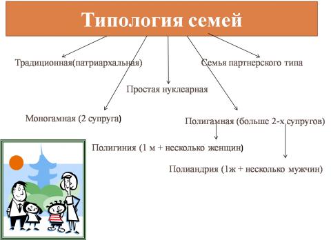 Классификация семей - Обществознание 10