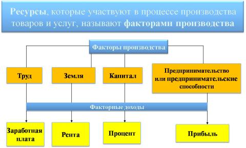 Факторы производства - Обществознание 10
