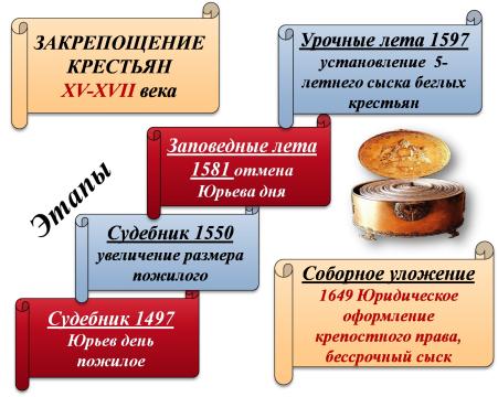 Этапы закрепощения крестьян 15-17 век - Наталья Сергеевна Сафонова