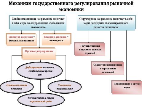 Механизм государственного регулирования экономики - Обществознание 10