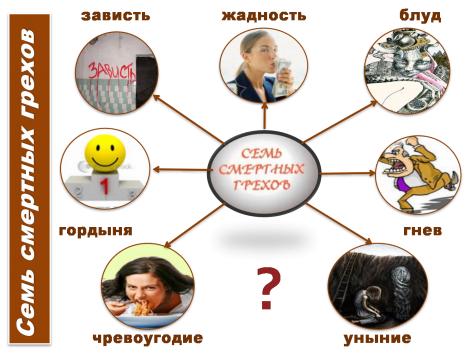 Семь смертных грехов. Почему только семь??? - Наталья Сергеевна Сафонова