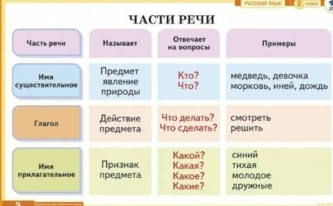 Прочие причастия выходзячы , крадучыся , ламаемые рассматриваются как нехарактерные для белорусского языка [18].