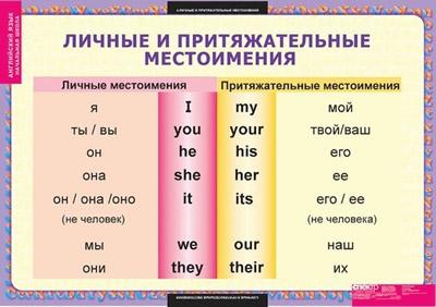 Комплект таблиц Английский язык Существительные Прилагательн…