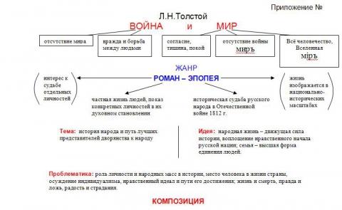Опорный конспект по русской литературе по произведению Л.Н. Толстого Война и мир.