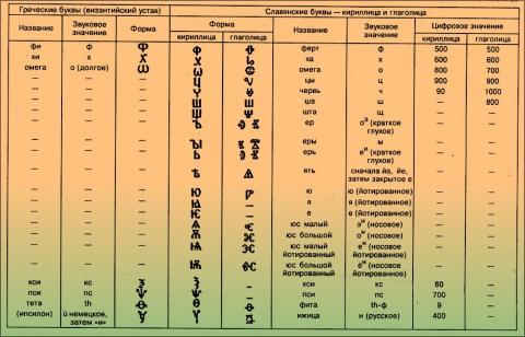 далее.  Алфавиты кириллицы и глаголицы в сопоставлении с буквами византийского устава1...