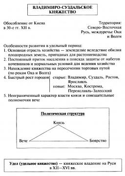 Владимиро-Суздальское княжество.  - Галина Викторовна Масленникова.