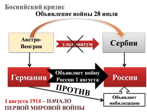 Боснийский кризис.Начало Первой мировой войны - Наталья Сергеевна Сафонова
