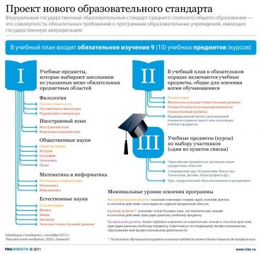 Проект ФГОС для старших классов - Наталья Викторовна Размашкина