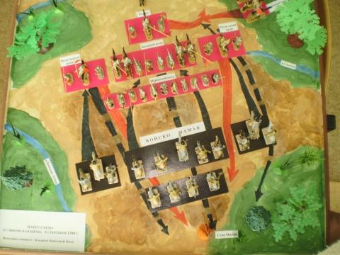 Схема-макет Куликовской битвы - Татьяна Ивановна Бортникова.