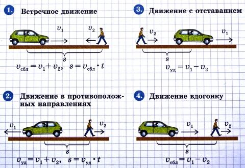 Презентация решение задач на движение в противоположных