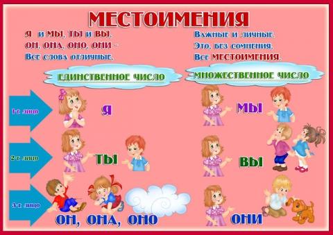 местоимения - Людмила Павловна Путилина