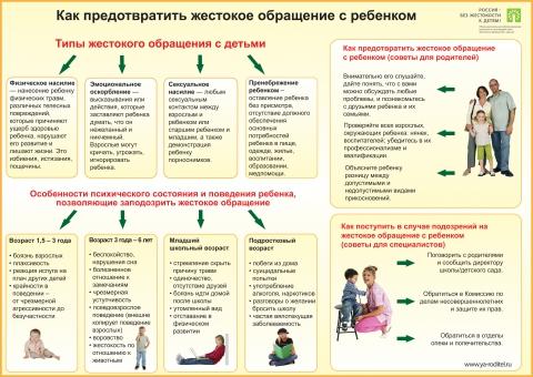 Как предотвратить жестокое обращение с ребёнком. - Средняя общеобразовательная школа 337