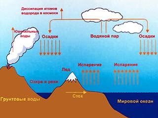 Круговорот воды в природе (схема) - Ольга Владимировна Лазунина.