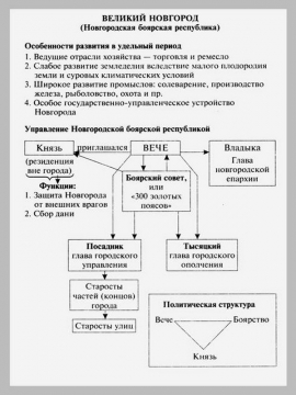 """Тема 3. Схема  """"Великий Новгород.  Новгородская боярская республика """" ."""