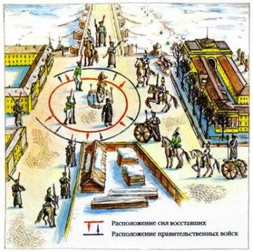 Что было одной из причин поражения выступления декабристов на Сенатской площади в Санкт Петербурге?